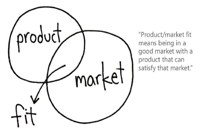 product fix market